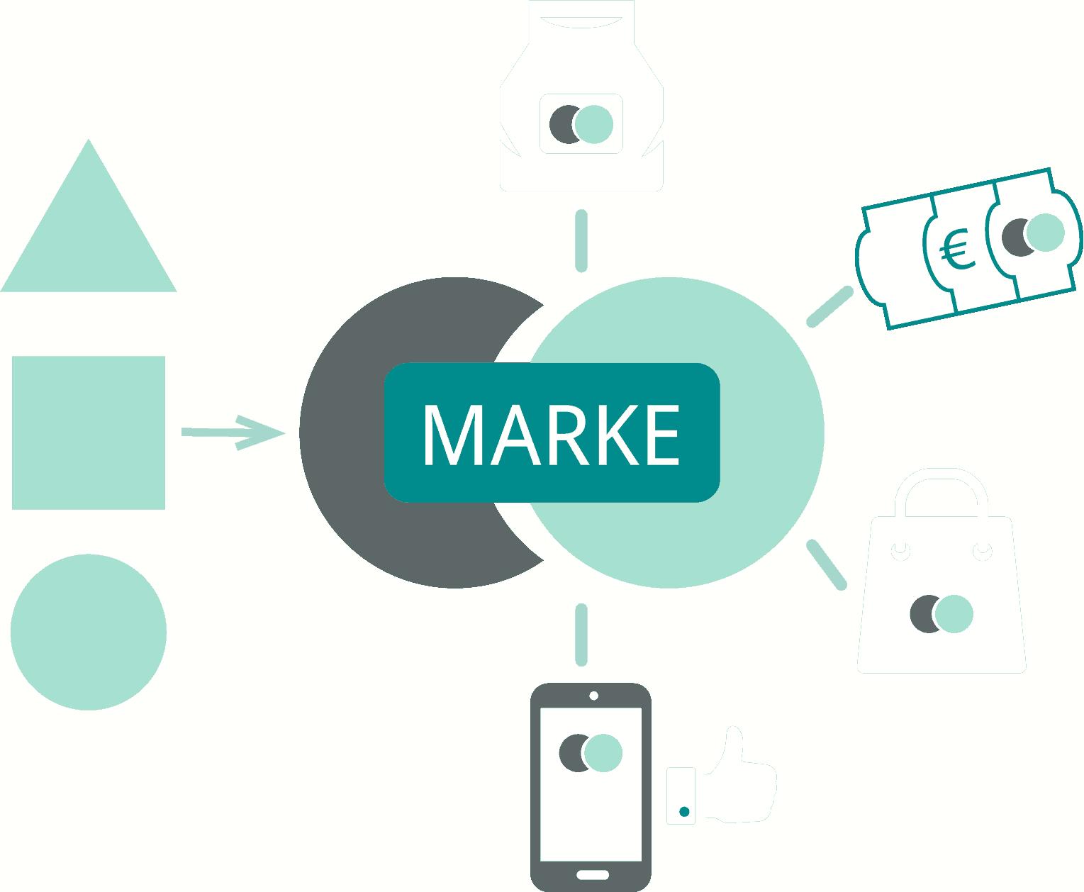 Markenberatung - Positionierung
